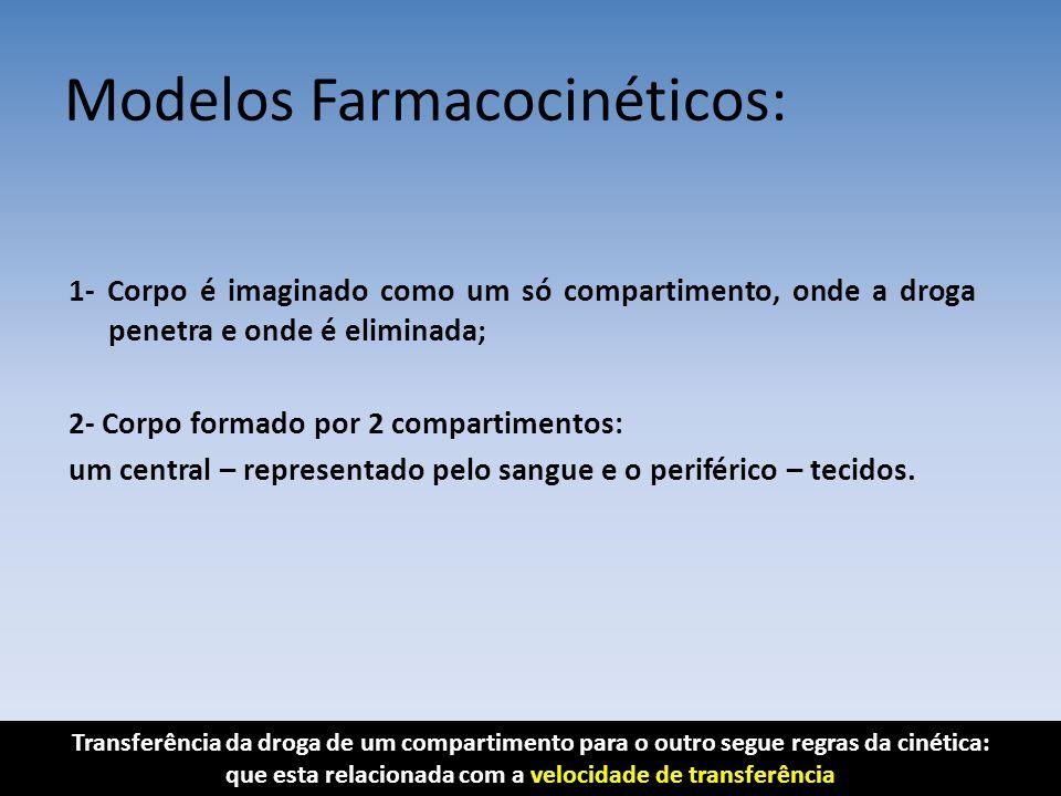 Modelos Farmacocinéticos: