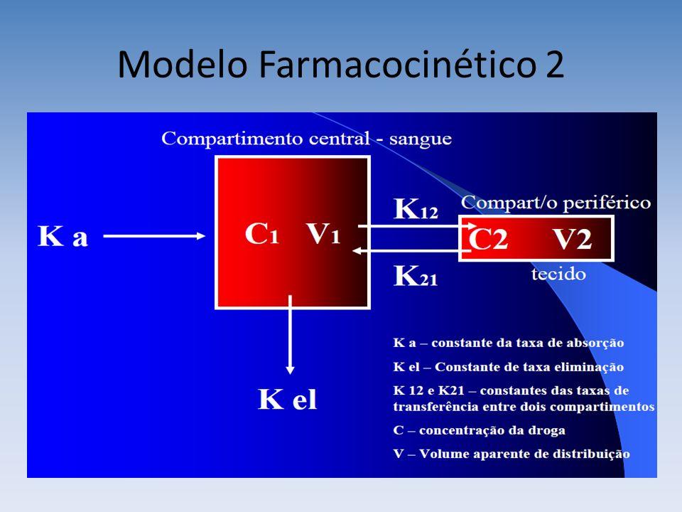 Modelo Farmacocinético 2