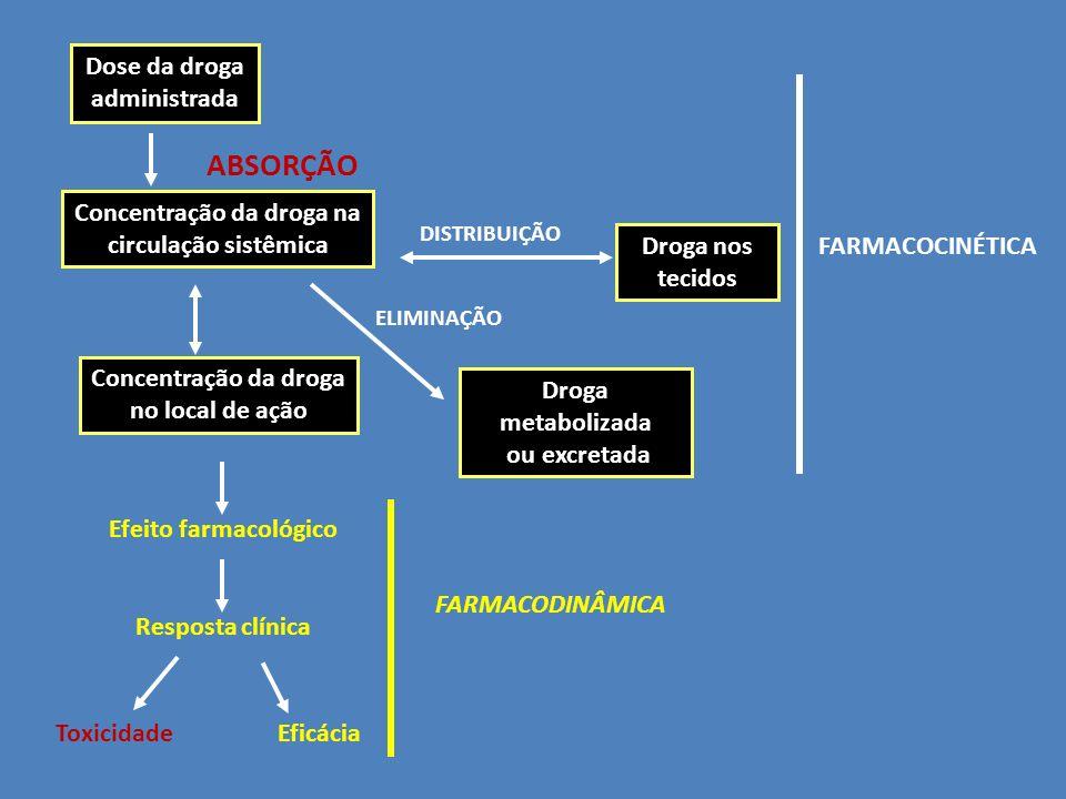 Concentração da droga na