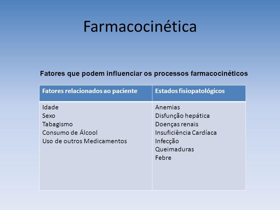 Farmacocinética Fatores que podem influenciar os processos farmacocinéticos. Fatores relacionados ao paciente.