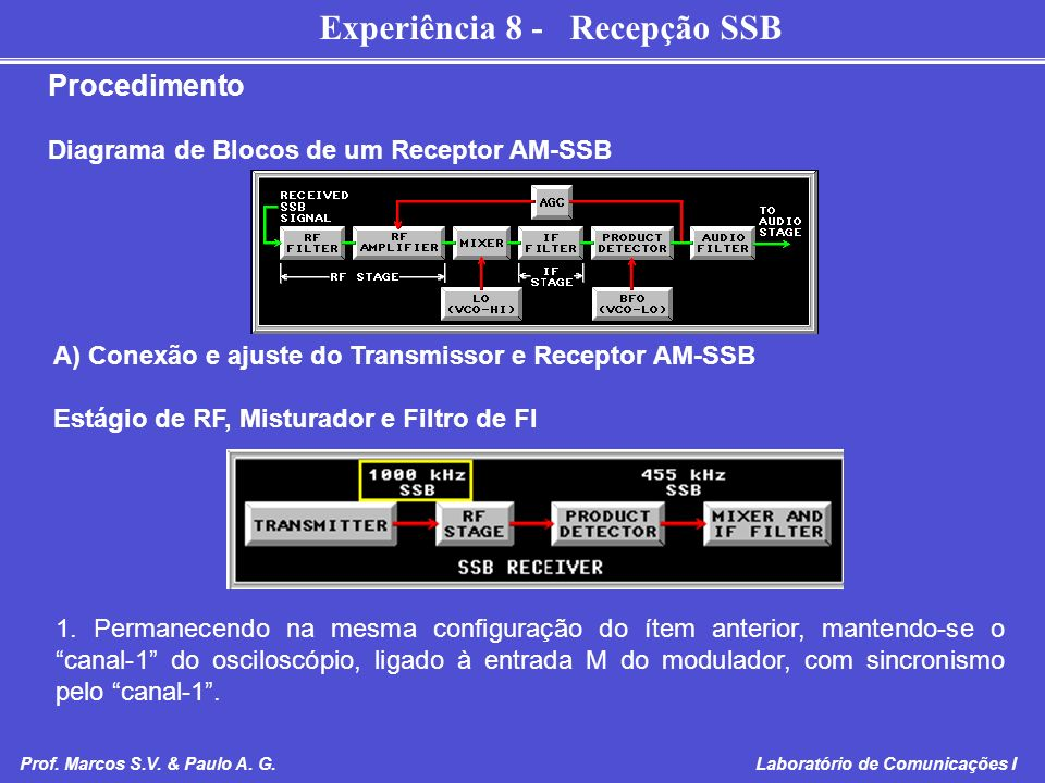 Procedimento Diagrama de Blocos de um Receptor AM-SSB