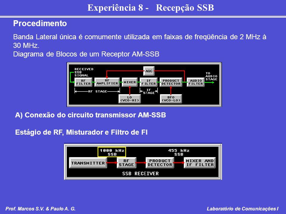 Procedimento Banda Lateral única é comumente utilizada em faixas de freqüência de 2 MHz à 30 MHz. Diagrama de Blocos de um Receptor AM-SSB.