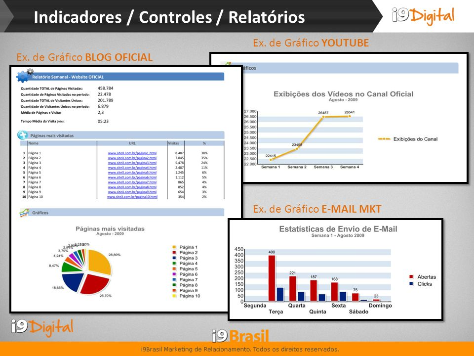 Indicadores / Controles / Relatórios
