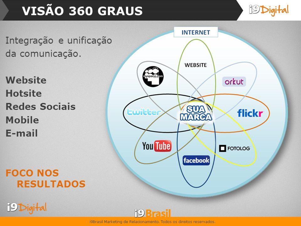 VISÃO 360 GRAUS Integração e unificação da comunicação. Website