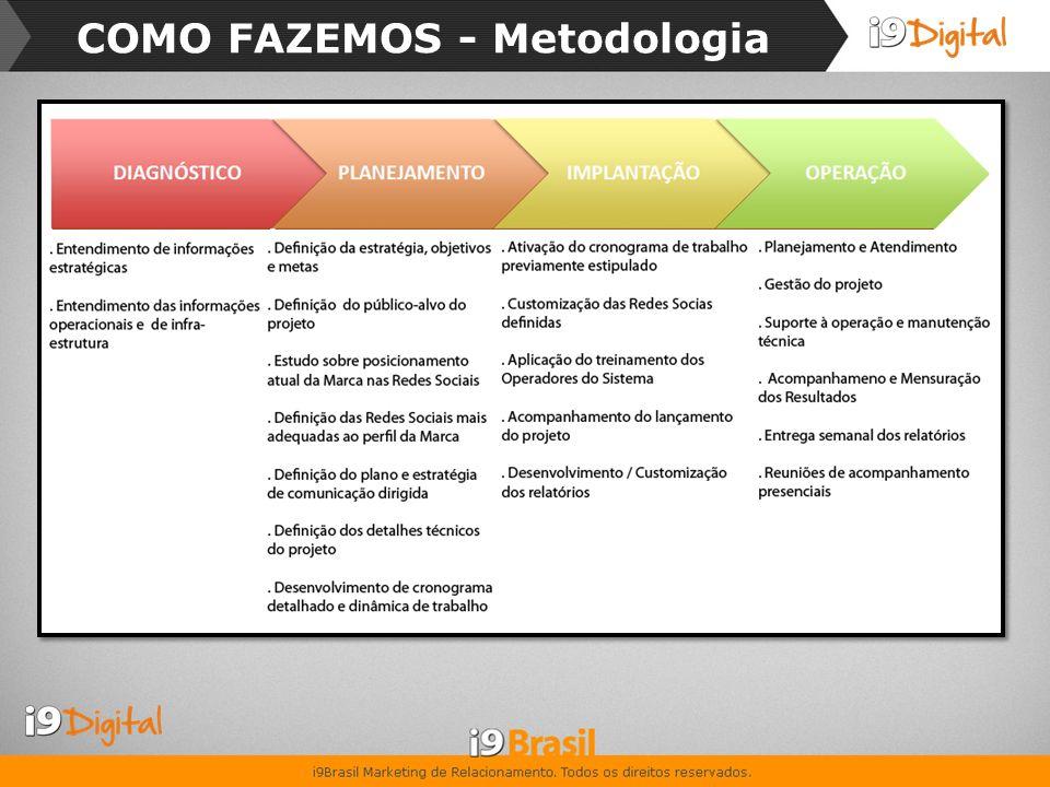 COMO FAZEMOS - Metodologia