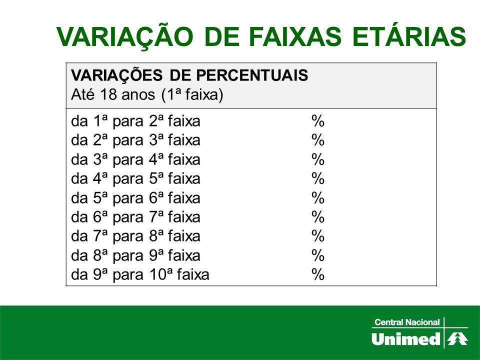 VARIAÇÃO DE FAIXAS ETÁRIAS