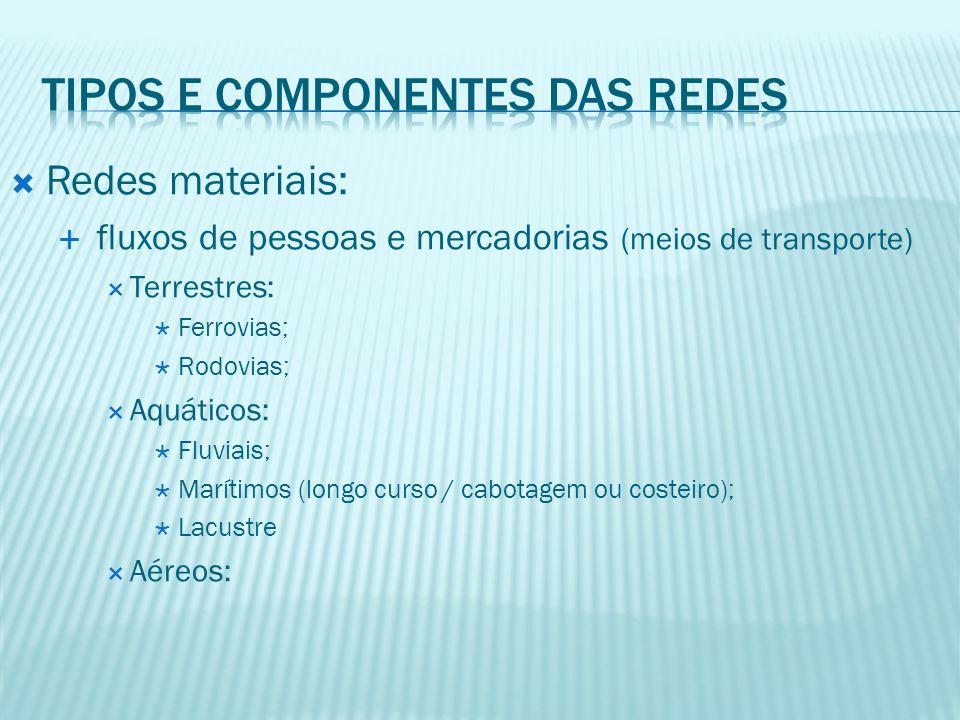 Tipos e Componentes das Redes