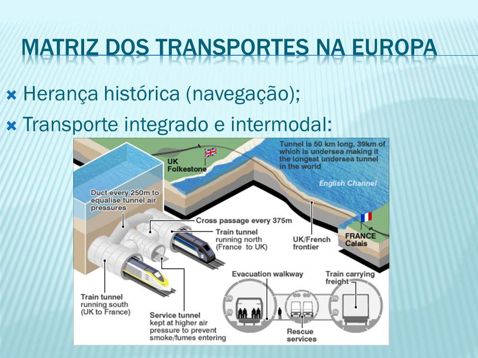Matriz dos transportes na europa