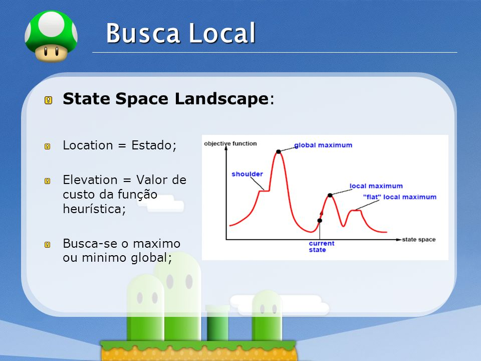 Busca Local State Space Landscape: Location = Estado;