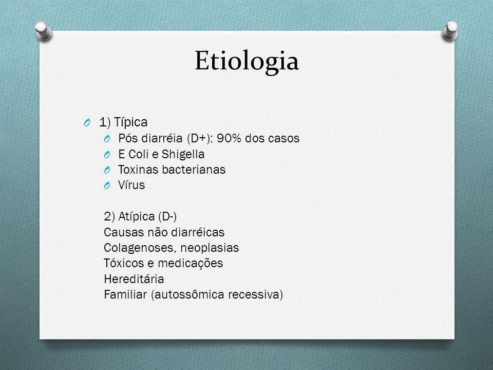 Etiologia 1) Típica Pós diarréia (D+): 90% dos casos E Coli e Shigella