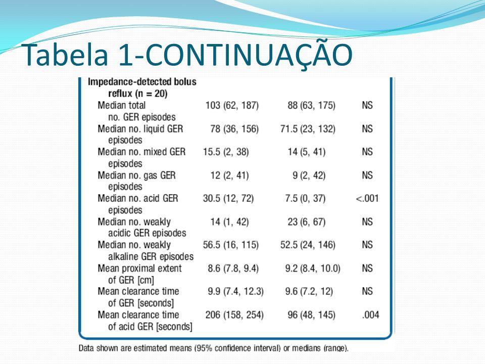 Tabela 1-CONTINUAÇÃO