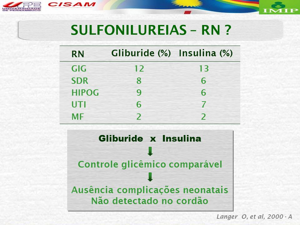 SULFONILUREIAS – RN RN Gliburide (%) Insulina (%)