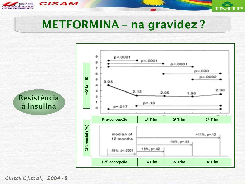 METFORMINA – na gravidez Resistência à insulina