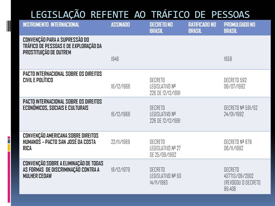 LEGISLAÇÃO REFENTE AO TRÁFICO DE PESSOAS