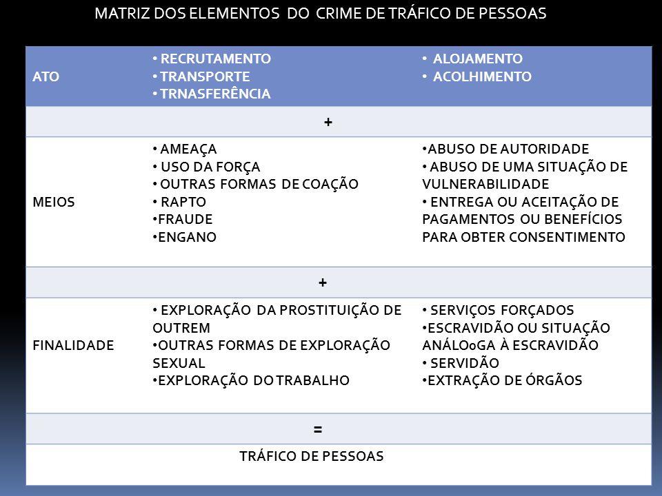 + MATRIZ DOS ELEMENTOS DO CRIME DE TRÁFICO DE PESSOAS ATO RECRUTAMENTO