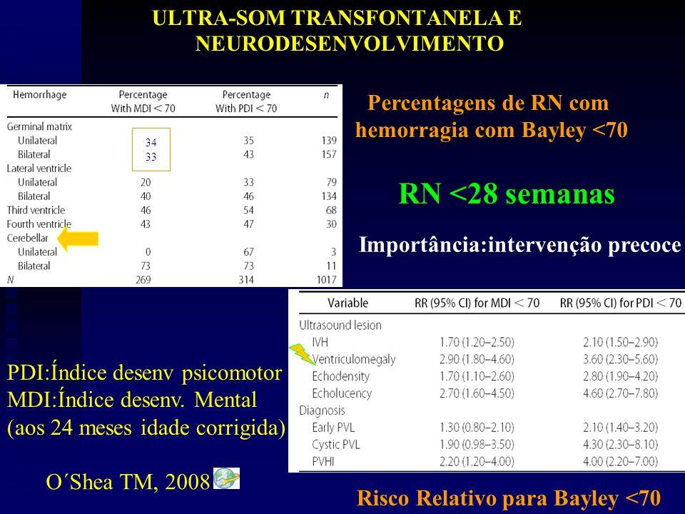 RN <28 semanas Percentagens de RN com hemorragia com Bayley <70