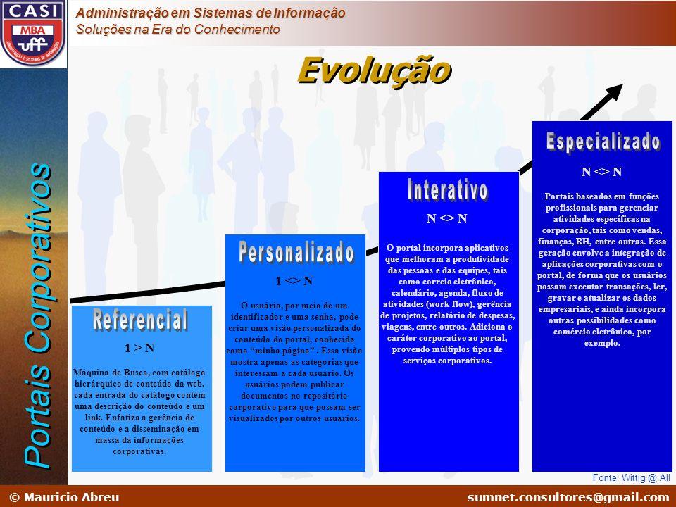 Evolução Portais Corporativos Especializado Interativo Personalizado