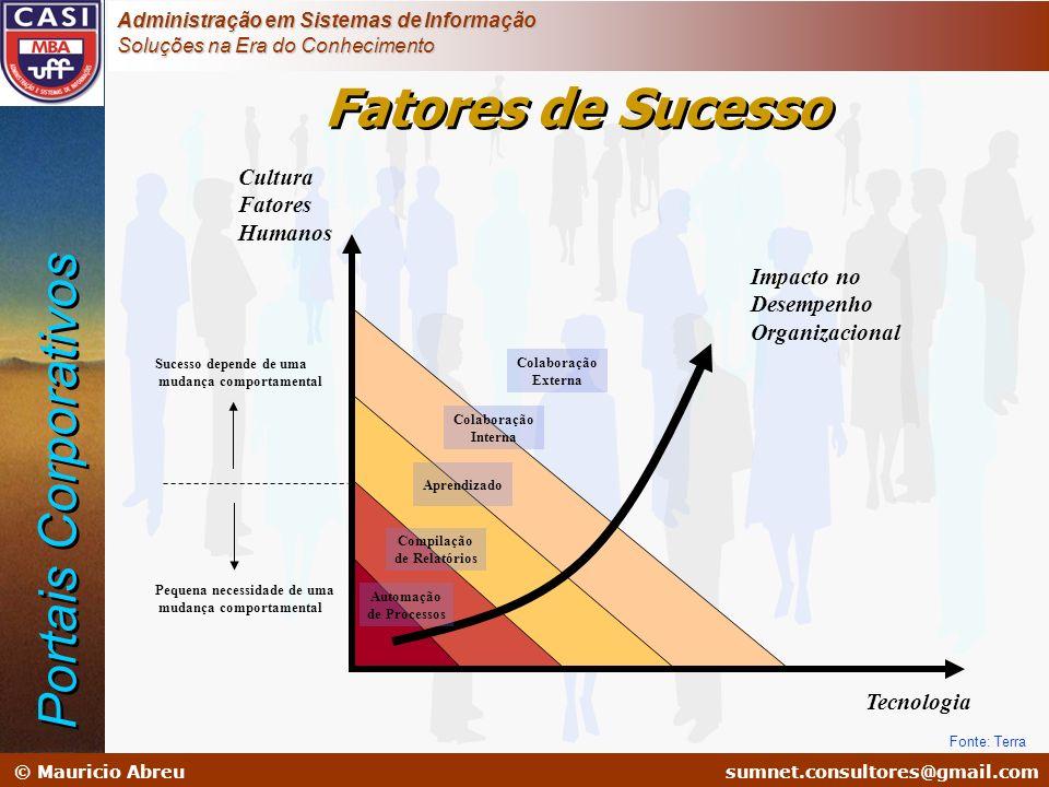 Fatores de Sucesso Portais Corporativos Cultura Fatores Humanos