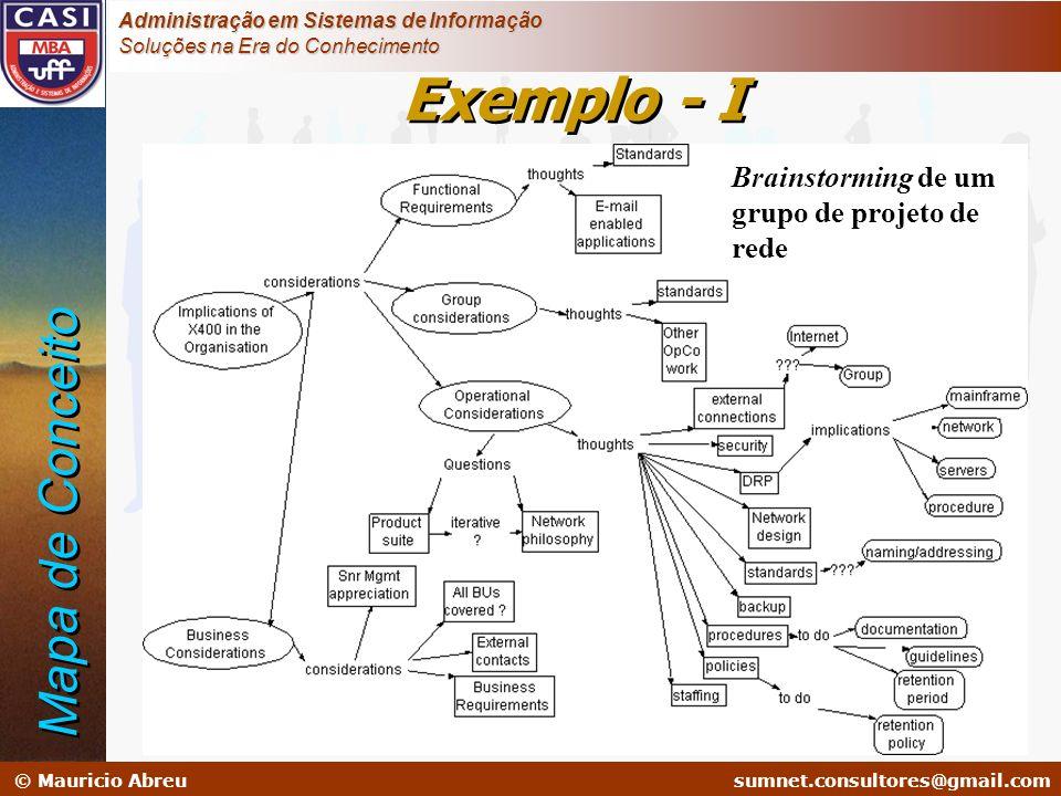 Exemplo - I Mapa de Conceito