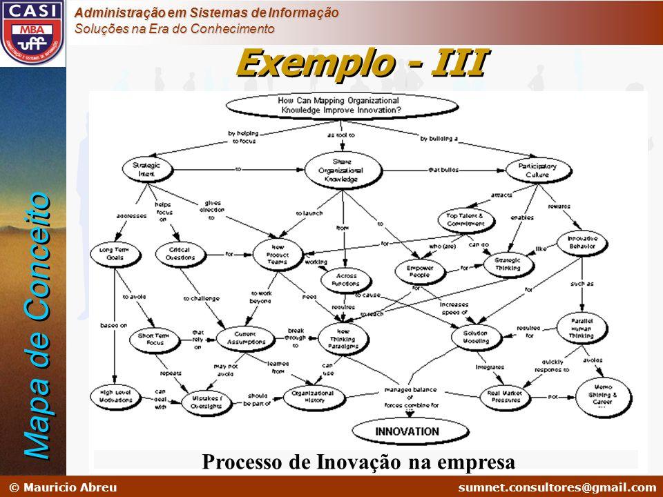 Exemplo - III Mapa de Conceito Processo de Inovação na empresa