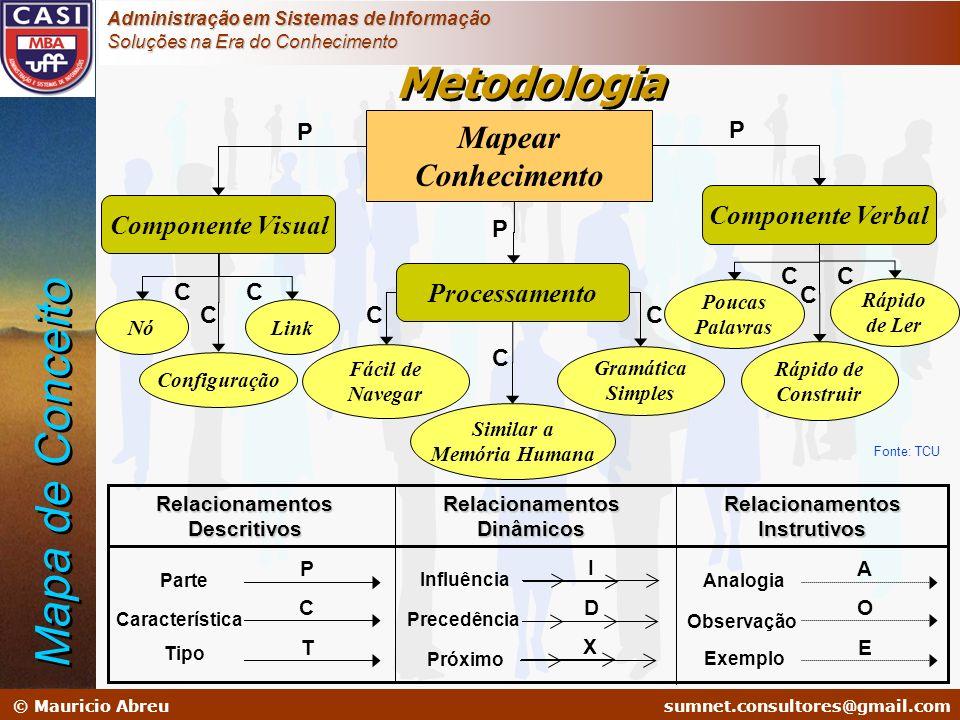 Mapa de Conceito Metodologia Mapear Conhecimento Componente Verbal