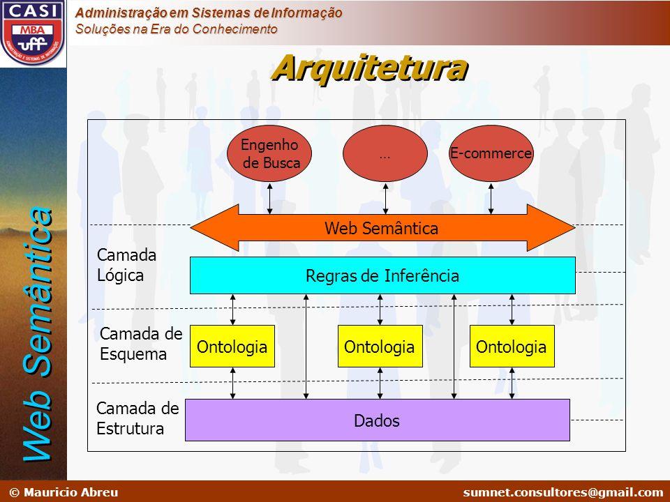 Web Semântica Arquitetura Web Semântica Camada Lógica