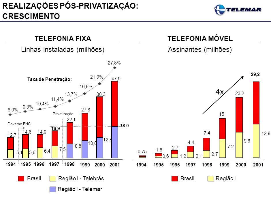 NA TELEFONIA FIXA, A TELEDENSIDADE NO BRASIL ESTÁ ACIMA DA MÉDIA RELATIVA AO PIB PER CAPITA