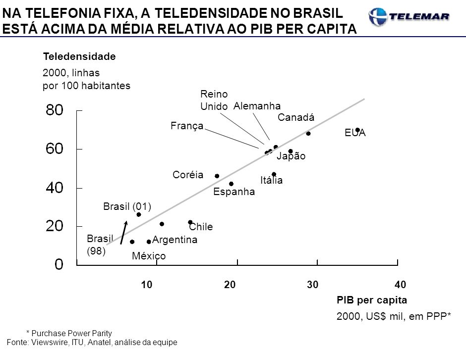 NA TELEFONIA MÓVEL, A TELEDENSIDADE NO BRASIL ESTÁ NA MÉDIA RELATIVA AO PIB PER CAPITA