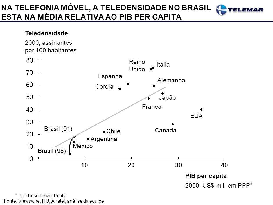 O BRASIL APRESENTA NÍVEIS DE TELEDENSIDADE ACIMA DE OUTROS PAÍSES DA AMÉRICA LATINA