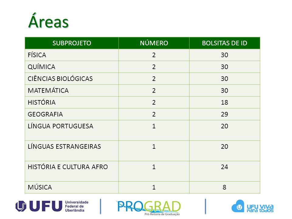 Áreas SUBPROJETO NÚMERO BOLSITAS DE ID FÍSICA 2 30 QUÍMICA