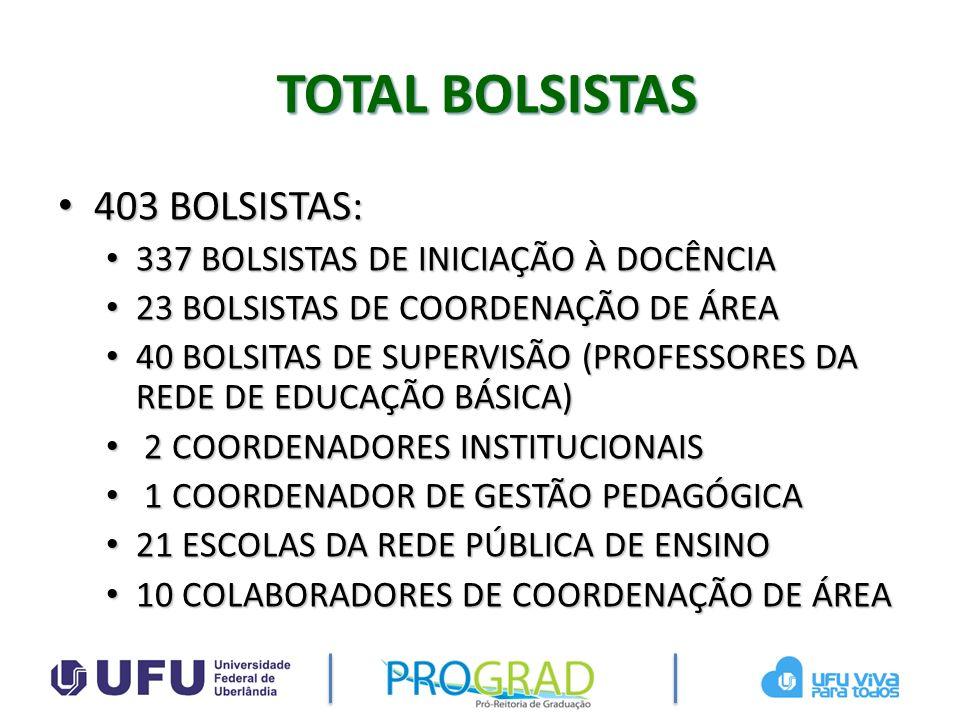 TOTAL BOLSISTAS 403 BOLSISTAS: 337 BOLSISTAS DE INICIAÇÃO À DOCÊNCIA