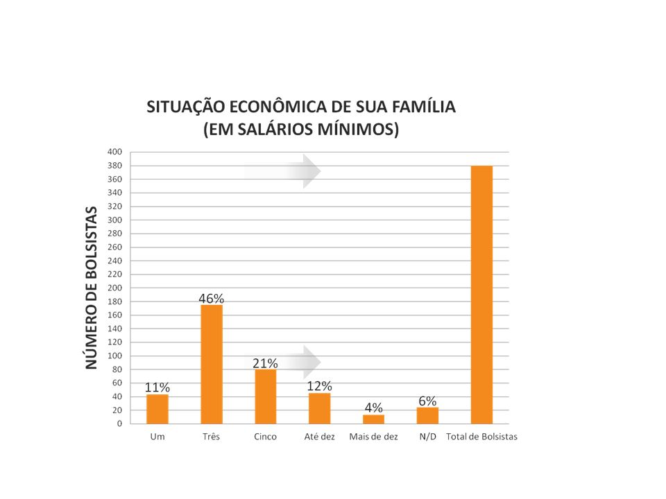 Alguns dados…