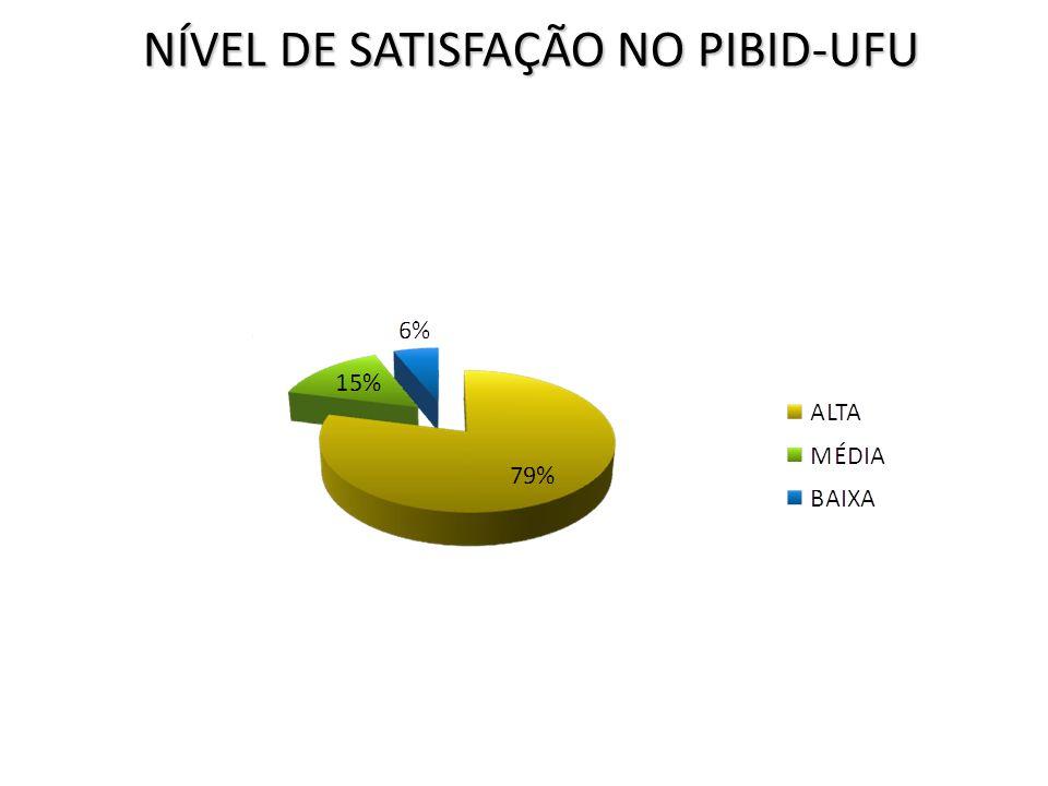 NÍVEL DE SATISFAÇÃO NO PIBID-UFU