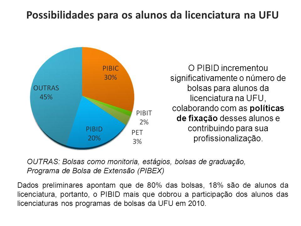 Possibilidades para os alunos da licenciatura na UFU