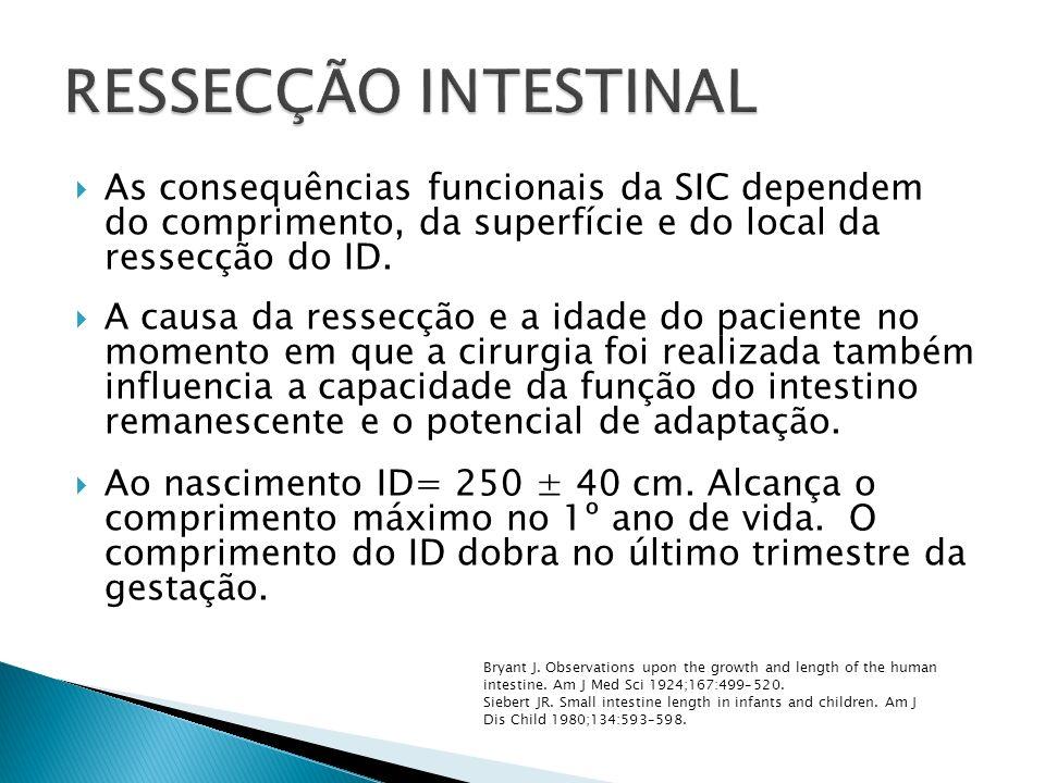 RESSECÇÃO INTESTINAL As consequências funcionais da SIC dependem do comprimento, da superfície e do local da ressecção do ID.