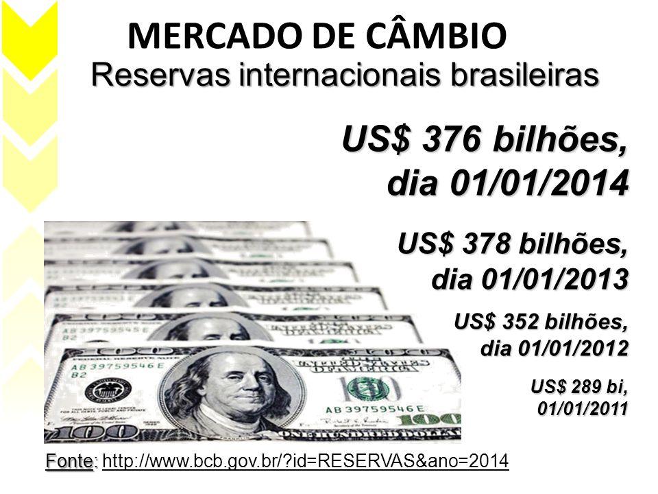 Reservas internacionais brasileiras