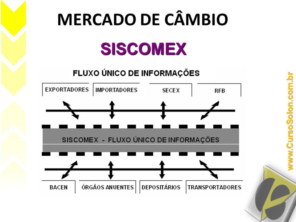 MERCADO DE CÂMBIO SISCOMEX