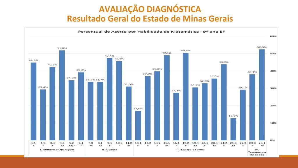 AVALIAÇÃO DIAGNÓSTICA Resultado Geral do Estado de Minas Gerais