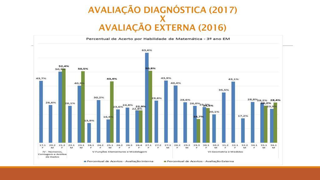 AVALIAÇÃO DIAGNÓSTICA (2017) X AVALIAÇÃO EXTERNA (2016)