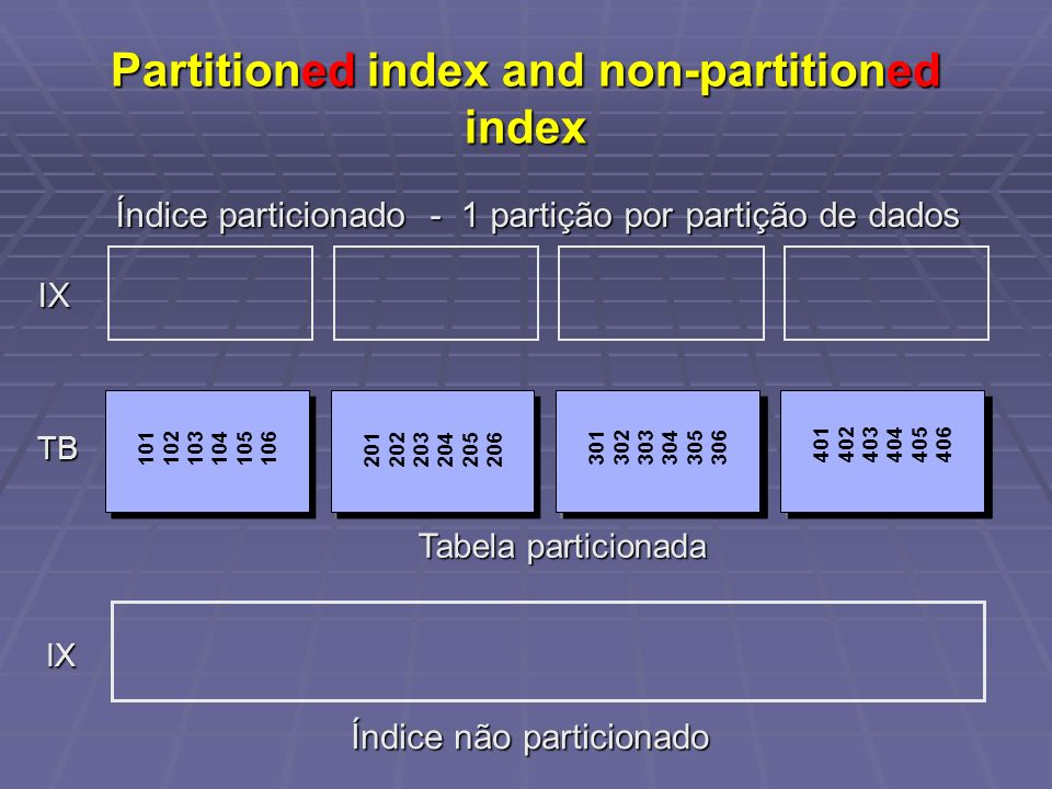 Partitioned index and non-partitioned index