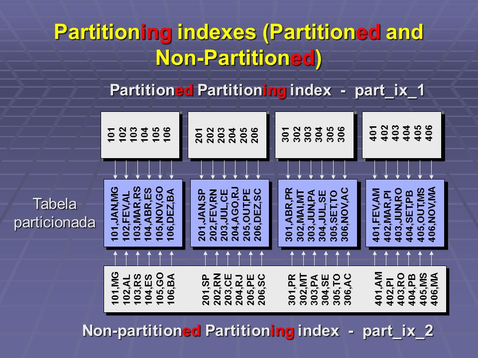 Partitioning indexes (Partitioned and Non-Partitioned)