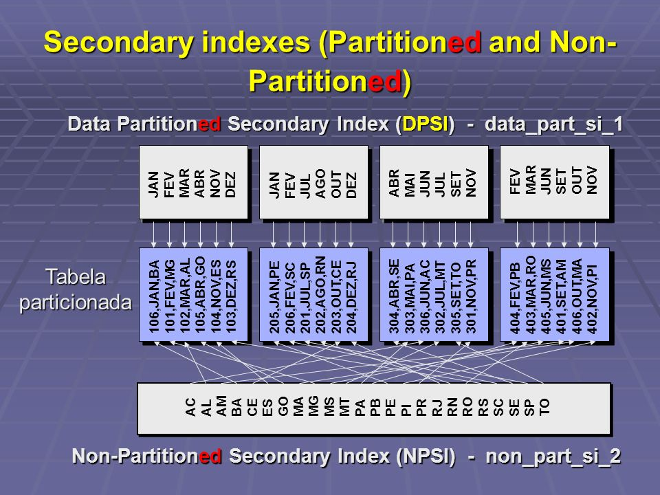 Secondary indexes (Partitioned and Non-Partitioned)