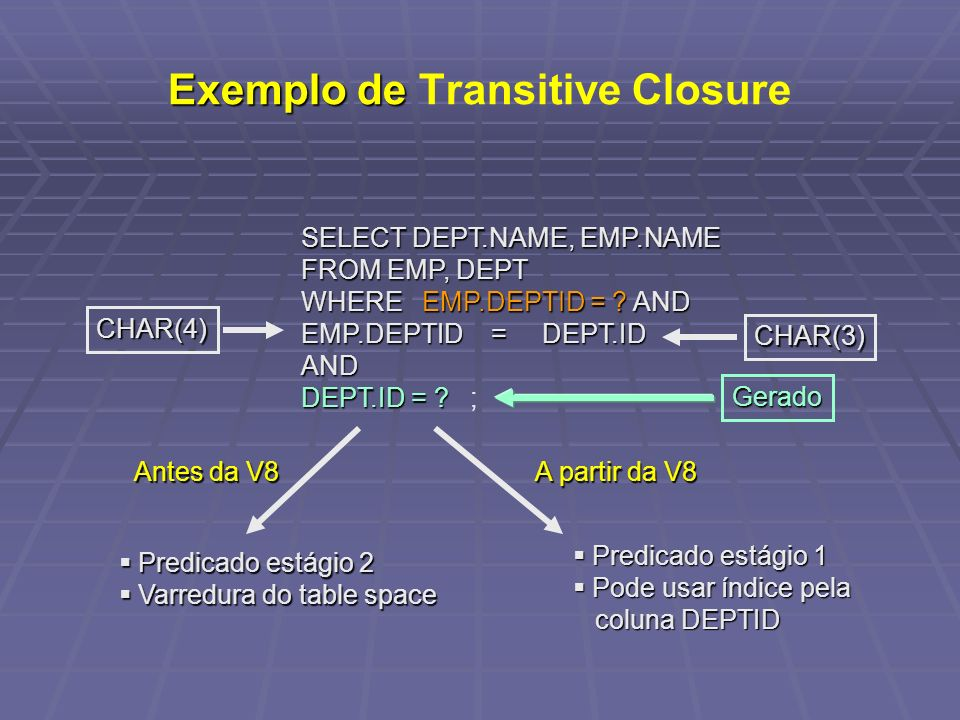 Exemplo de Transitive Closure