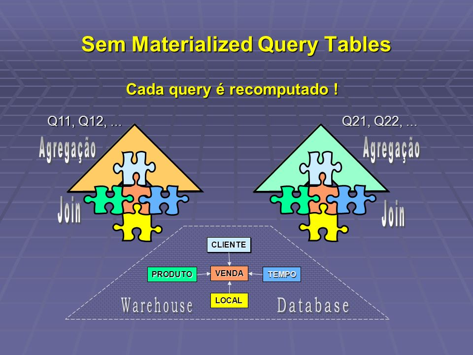 Sem Materialized Query Tables