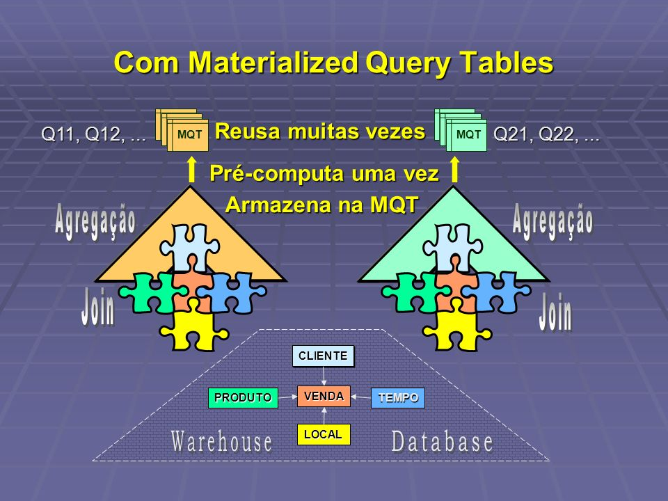 Com Materialized Query Tables