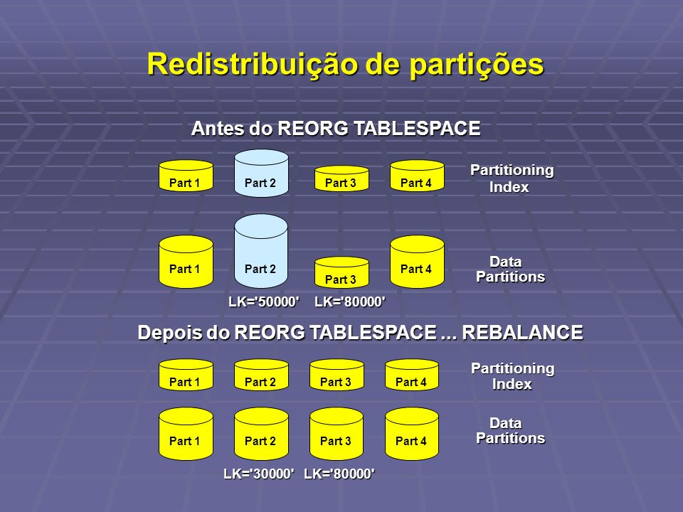 Redistribuição de partições