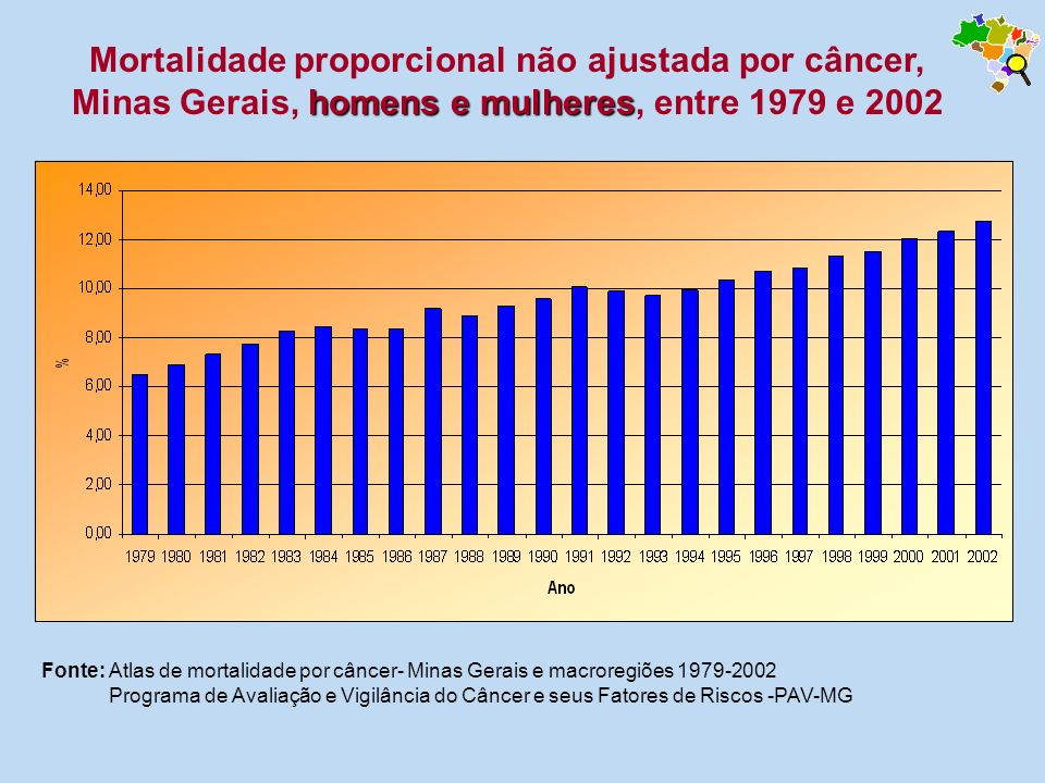 Mortalidade proporcional não ajustada por câncer, Minas Gerais, homens e mulheres, entre 1979 e 2002