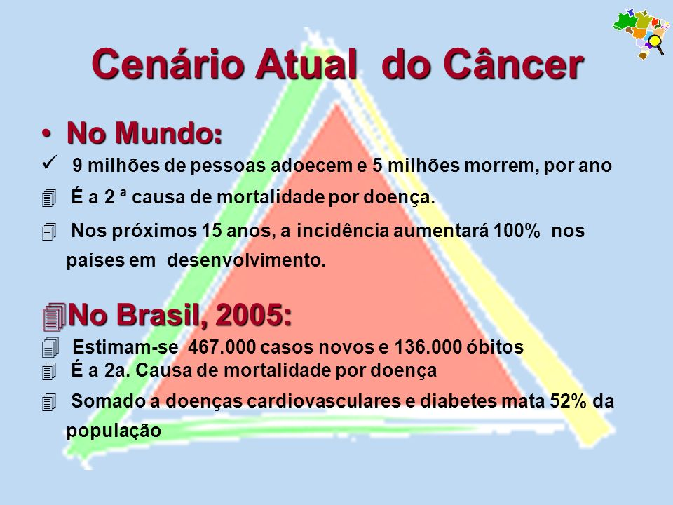 Cenário Atual do Câncer