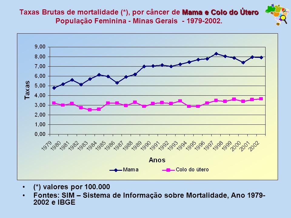 Taxas Brutas de mortalidade (