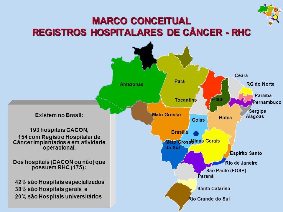 MARCO CONCEITUAL REGISTROS HOSPITALARES DE CÂNCER - RHC